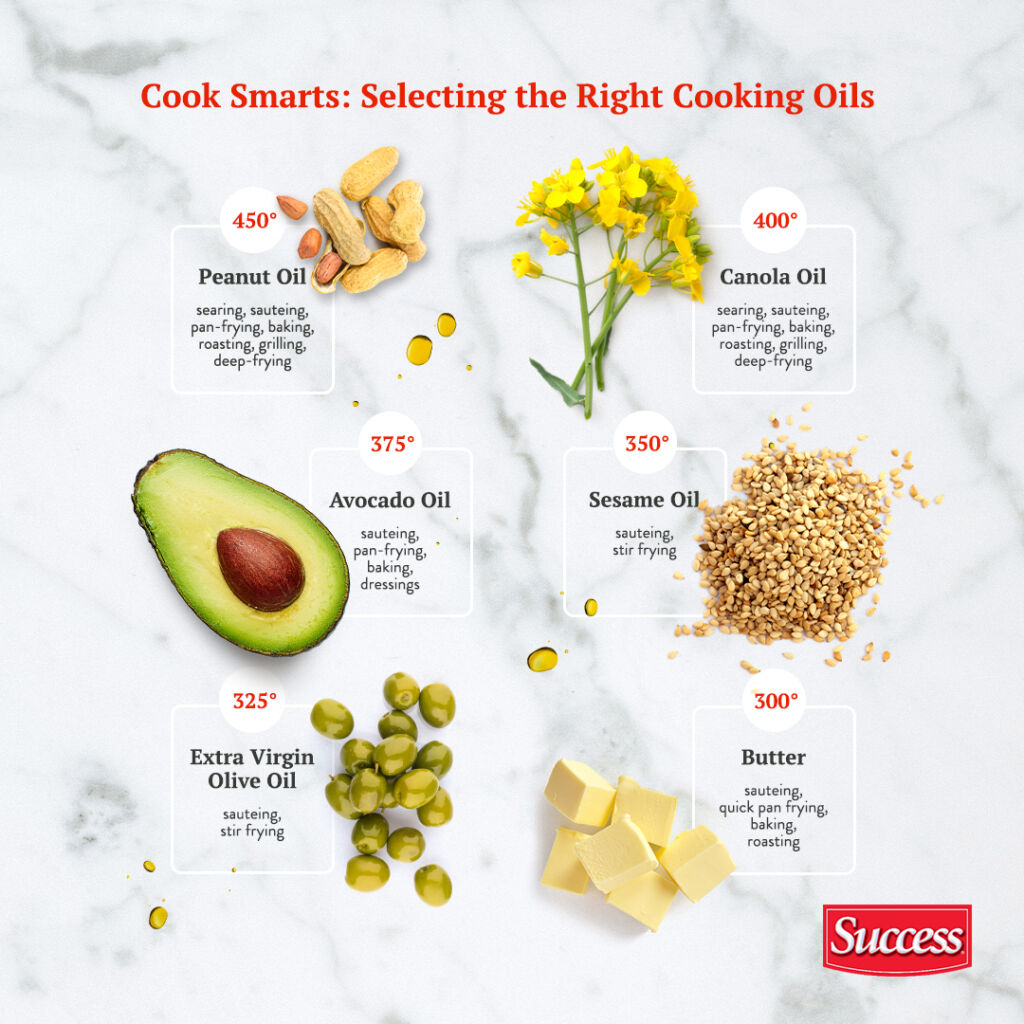 Smoke Points for Cooking oils